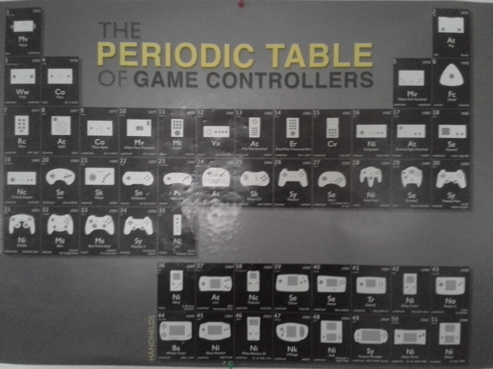 The periodic table of game controllers poster my video game direct link to this image file gamestrikefo Images